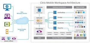 Mobile Workspace Architecture Cardinalkeys Software Solutions Nigeria